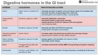 Digestive hormones of the GI tract