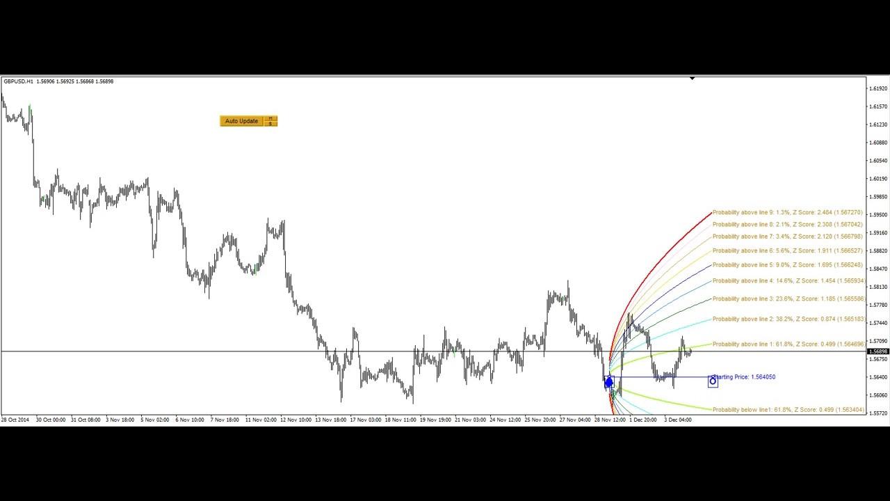 Double Harmonic Volatility Indicator Demo Monthly Mode