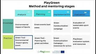 Green Tool to green sport events - #PlayGreen [ANALYSIS STAGE PRACTICE RESOURCE]