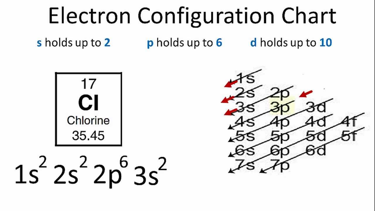 Chlorine Electron Configuration Youtube