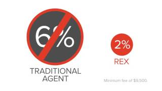 REX Sells Homes for 2%