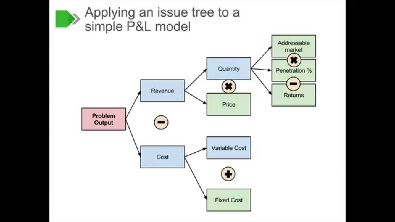 small resolution of logic tree diagram