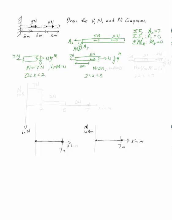 Internal Axial Load Diagram