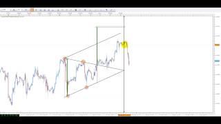 Dow Jones : résultat de la cassure du triangle UT 60 mn