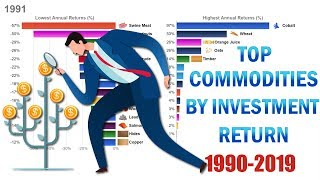Top 15 Most Profitable Commodities by Investment Return (1990-2019)