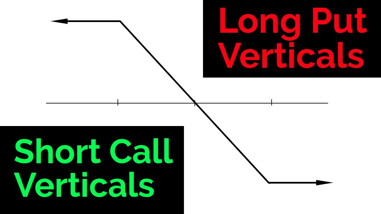 Video #131)  Long Put Verticals vs Short Call Verticals  -  What's the difference?