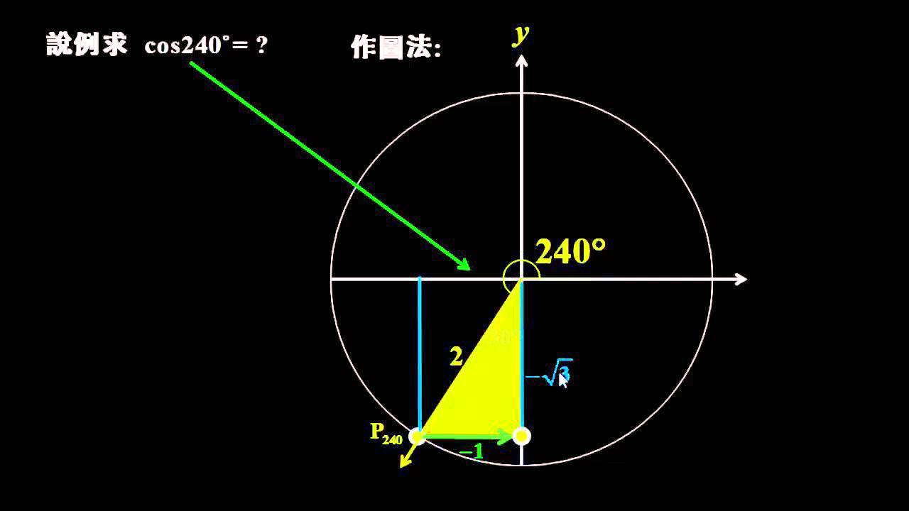「三角函數廣義角圖形」的圖片搜尋結果