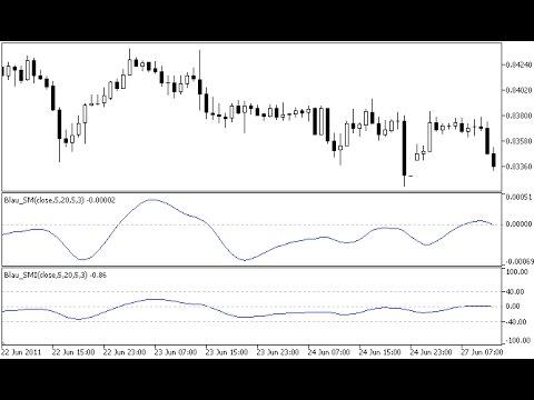 Stochastic Momentum Index Blau Smi Indicator For Metatrader 5