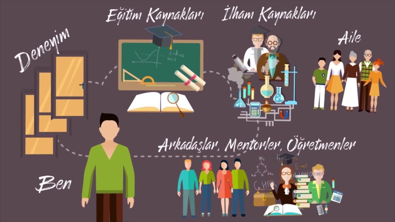 Rönesans Eğitim Vakfı Rev Akademi Projesi Youtube