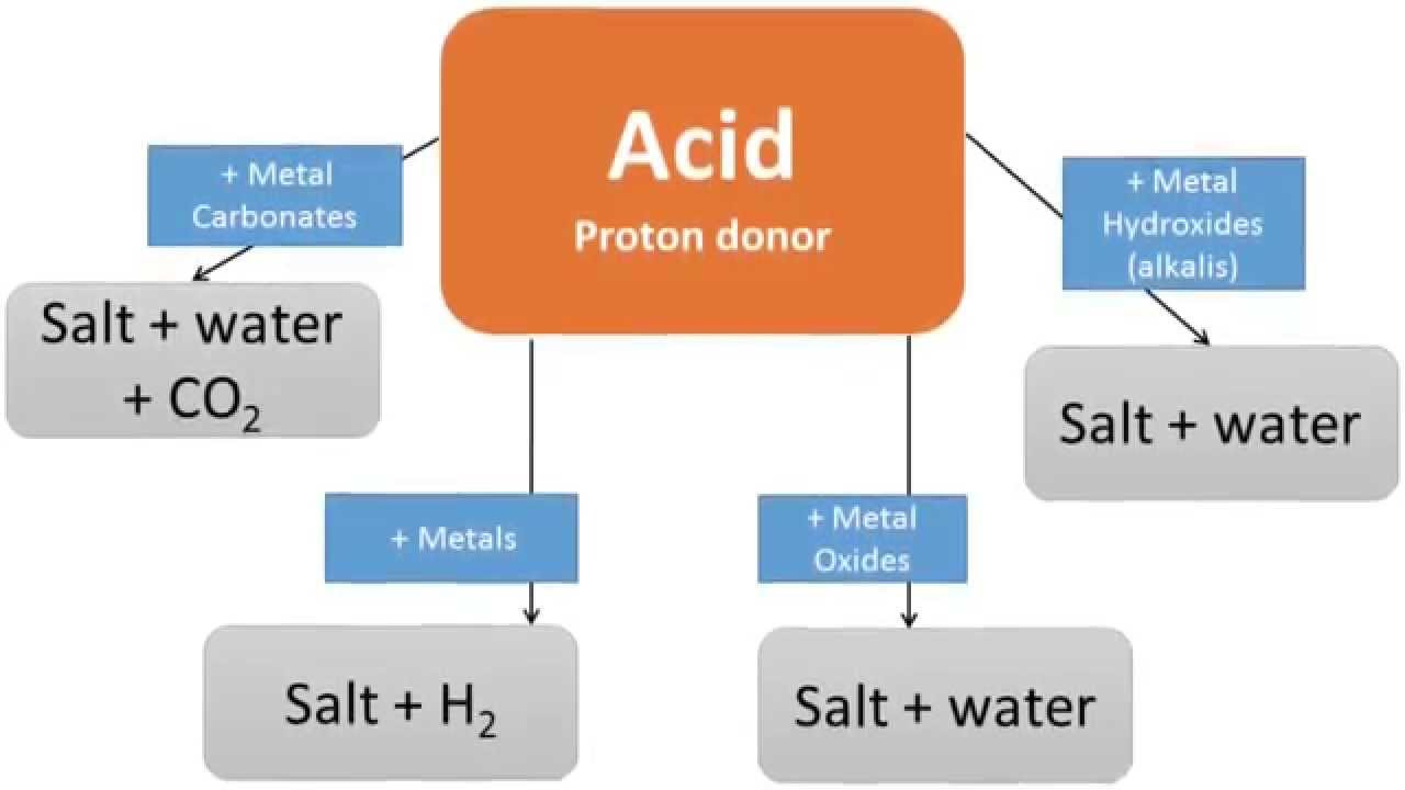 neutralizing acids and bases essay Get access to acids and bases essays only from anti essays listed results 1 - 30 get studying today and get the grades you want anti essays offers essay examples to help students with their essay writing our collection includes thousands of sample research papers so you can find almost.