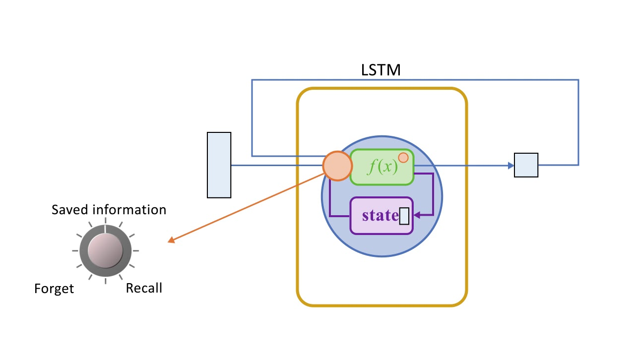 Deep Learning: Long Short-Term Memory Networks (LSTMs)