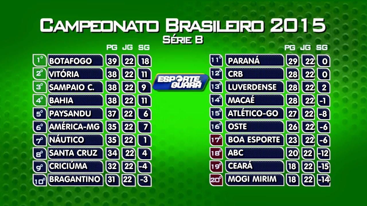 Tabela Brasileirao Serie B 020915 Youtube
