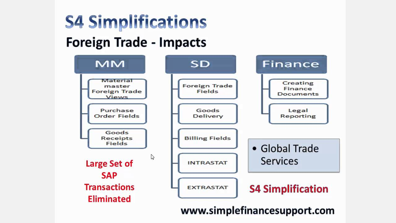 S4 Hana Simplifications Foreign Trade Youtube