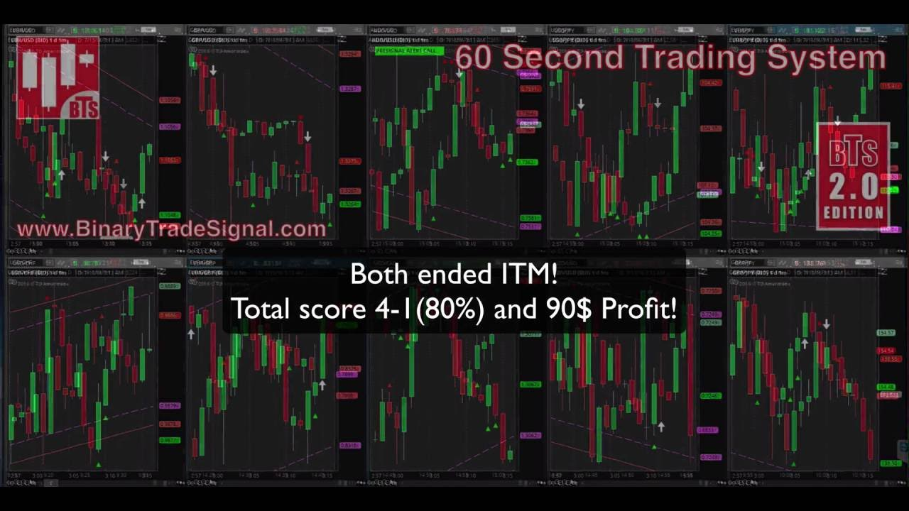 5 decimal 60 seconds binary options system