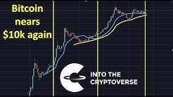 Bitcoin nears $10k - which way will it break?