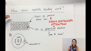 10.1.2 Describe metallic bonding and describe electrical conductivity and malleability of metals