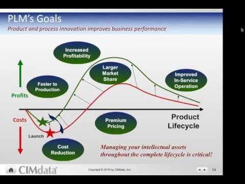 PLM in 15 Minutes - A CIMdata PLM Leadership Tutorial