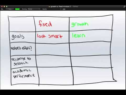 Video image: Growth Mindset vs Fixed Mindset: An Introduction