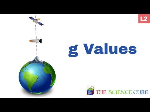 Gravitation Near Earth's Surface #2
