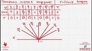 Математика Без Ху%!ни. Полярные координаты. Построение графика функции.