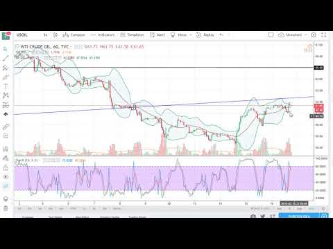 Oil Technical Analysis for February 19 2018 by FXEmpire.com