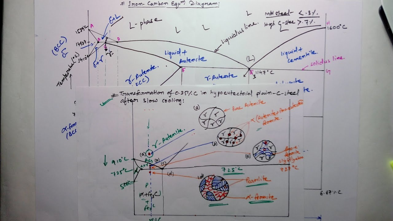small resolution of iron carbon equilibrium diagram complete discussion with interview questions youtube