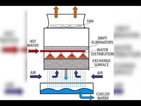 Cooling Tower components and there Function