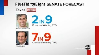538's Nate Silver: 'It's hard to find a clear path for Democrats' to win Senate