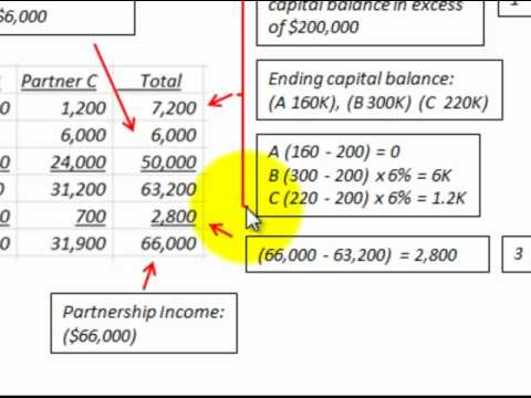 Partnership Accounting For Income Allocation (Distribution)