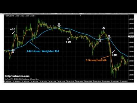 Easy Forex Strategy – Scalping 5 Minute Chart – Read Description – Next Video Will Be Live Trades