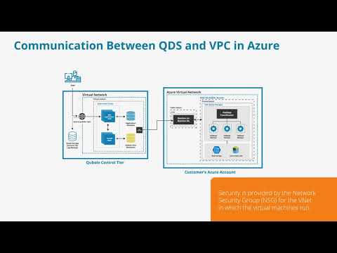 M3V3C Communication Between QDS and VPC in Azure