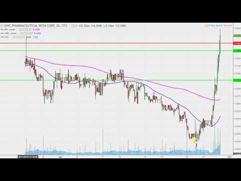 OWC Pharmaceutical Research Corp - OWCP Stock Chart Technical Analysis for 09-28-17