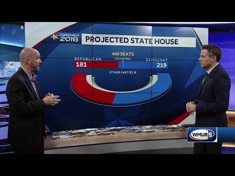 Analysis: Democrats win control of NH House, NH Senate