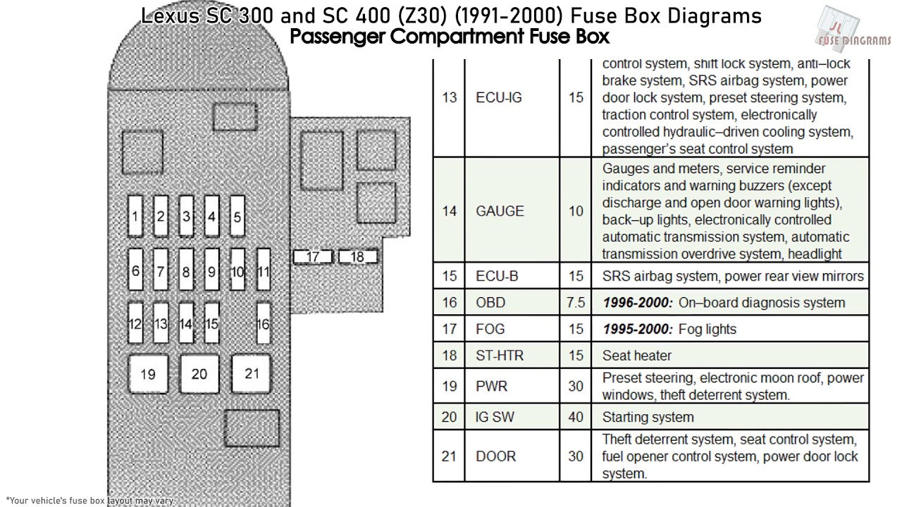 [TBQL_4184]  Lexus SC 300 and SC 400 (Z30) (1991-2000) Fuse Box Diagrams - YouTube | 1993 Lexus Sc300 Fuse Box |  | YouTube