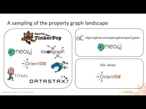 Online Seminar: Intro to Graph for SQL People