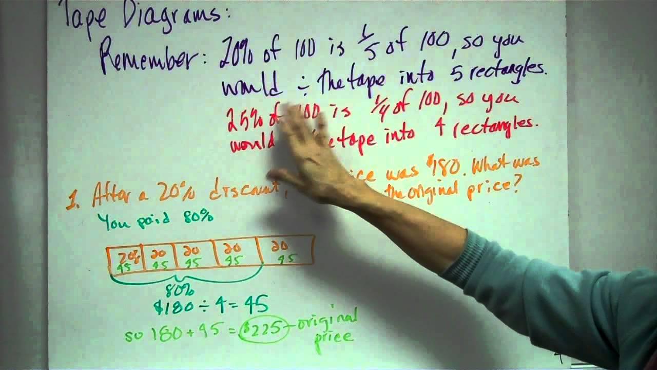 medium resolution of percent tape diagram
