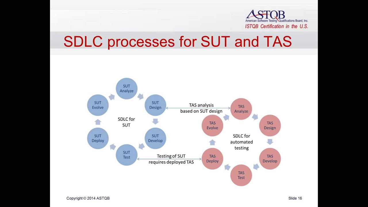 Istqb and test automation how istqb certification prepares you for istqb and test automation how istqb certification prepares you for automated testing 11 5 14 2 02 xflitez Images