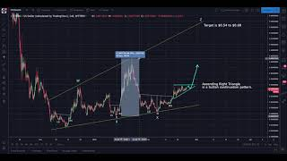 STEEM Trade Setup Update: 8.5% Profit Thus Far