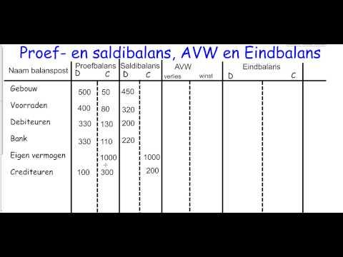 Hoofdstuk 1 Boekhoudmodule deel 3 hulprekeningen eigen vermogen, AVW, eindbalans
