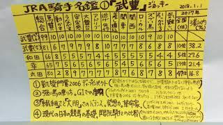 JRA騎手名鑑1『武豊』ジョッキー。