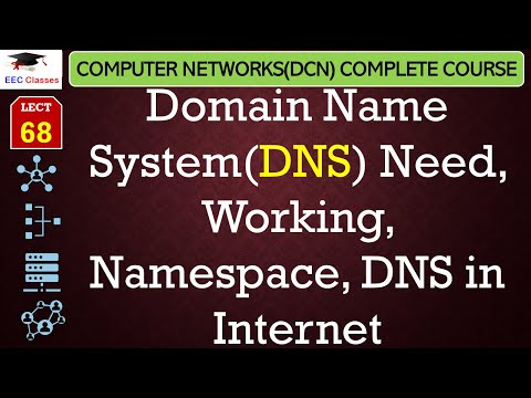 Domain Name System(DNS) – Need, Working, Namespace, DNS in Internet(Hindi, English)