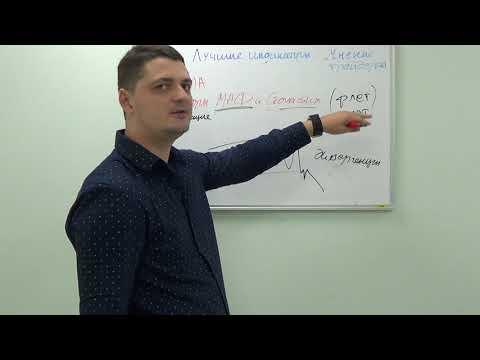 ЛУЧШИЕ индикаторы форекс по опросам трейдеров