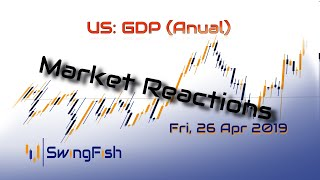 US GDP - Reactions