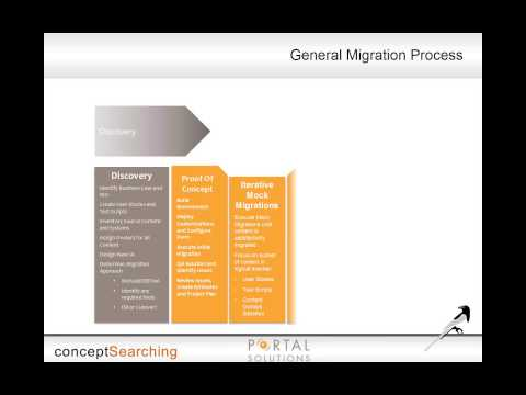 84 % of Migration Projects Fail -- Getting it Right in SharePoint