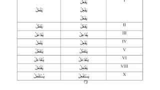 Грамматический анализ Корана  5 урок