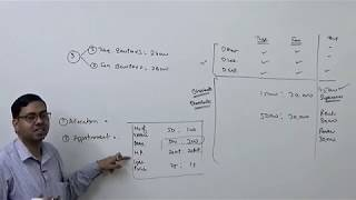 #1 Overhead Distribution (Introduction) ~ Cost and Management Accounting