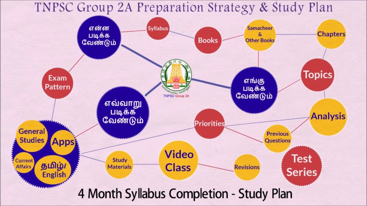 TNPSC Group 2A Preparation Strategy and Study Plan | By www