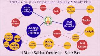 TNPSC Group 2A Preparation Strategy and Study Plan by www.tnpsc.academy