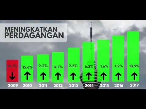 MITI Hebat Malaysia Hebat