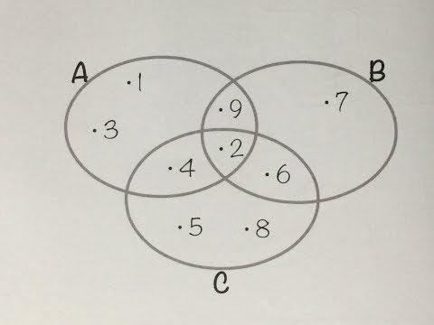 Aprenda vdeo aula diagrama de venn interseo entre 3 conjuntos mfuna cj2 unio de conjuntos com o diagrama de venn ccuart Gallery
